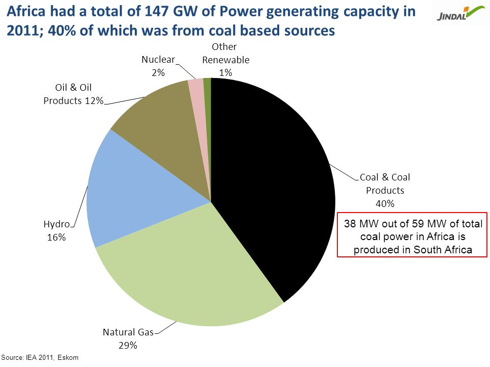 Other than South Africa, most of the generation in the continent is dependent upon Hydro or Gas Fired Power Plants