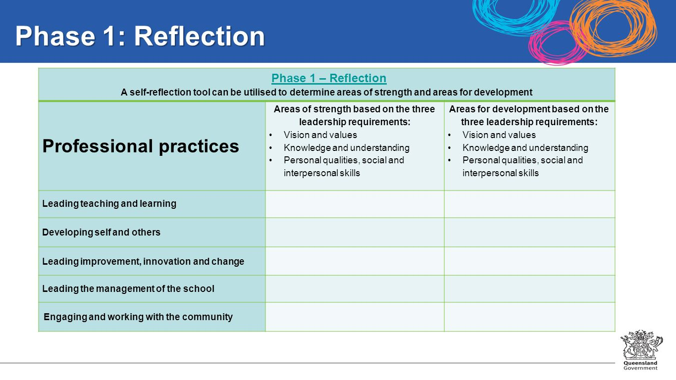 self reflections and implications for managing others How self-reflection can make you a better leader  other firms were making acquisitions right and left, while baxter was not  self-reflection's effects go.