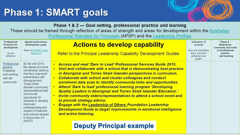 Smart goals for leadership development examples