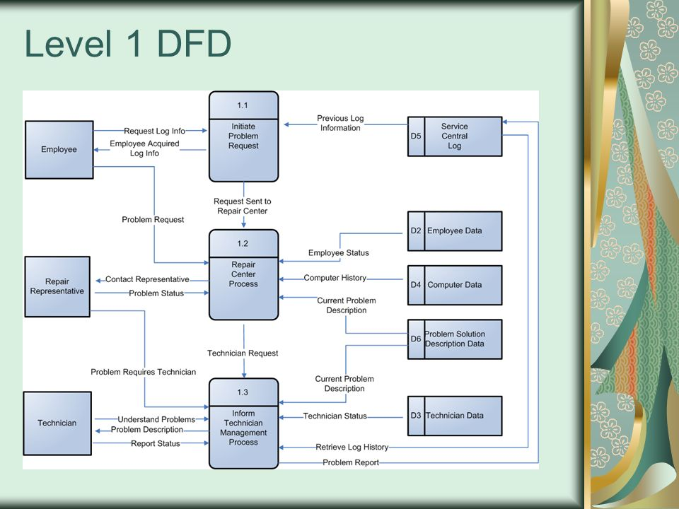 Texas tech company data flow diagram ppt video online download 12 level 1 dfd ccuart Choice Image