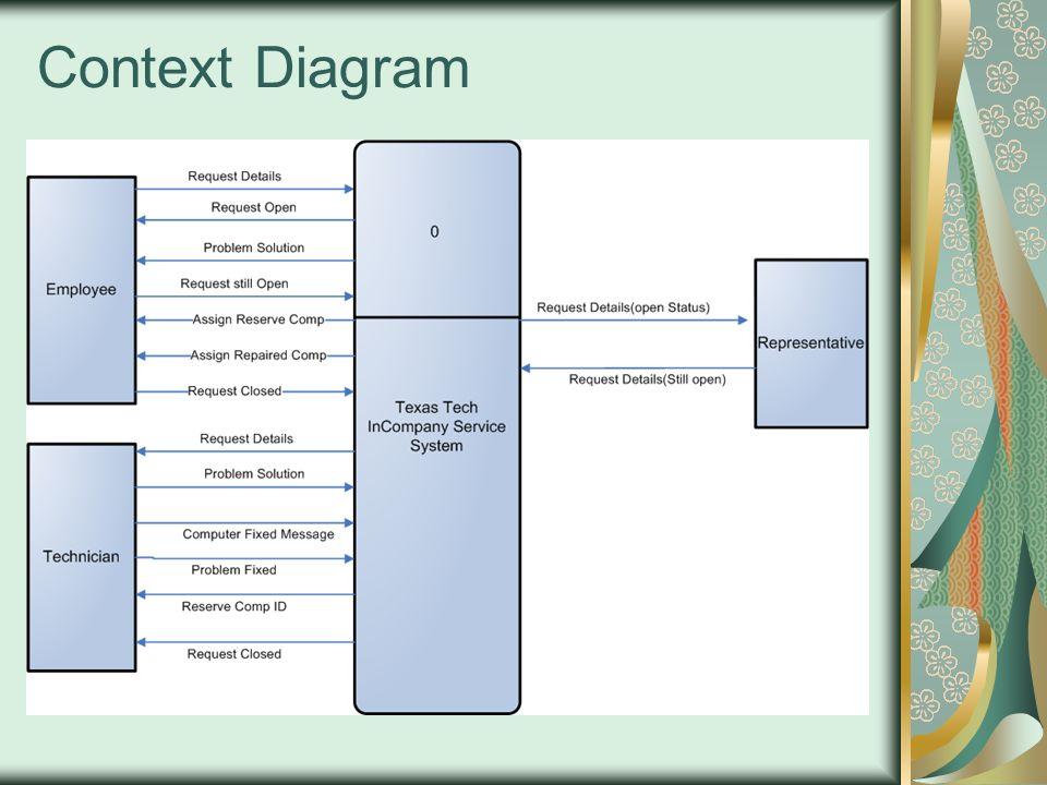6 context diagram - Solution Context Diagram