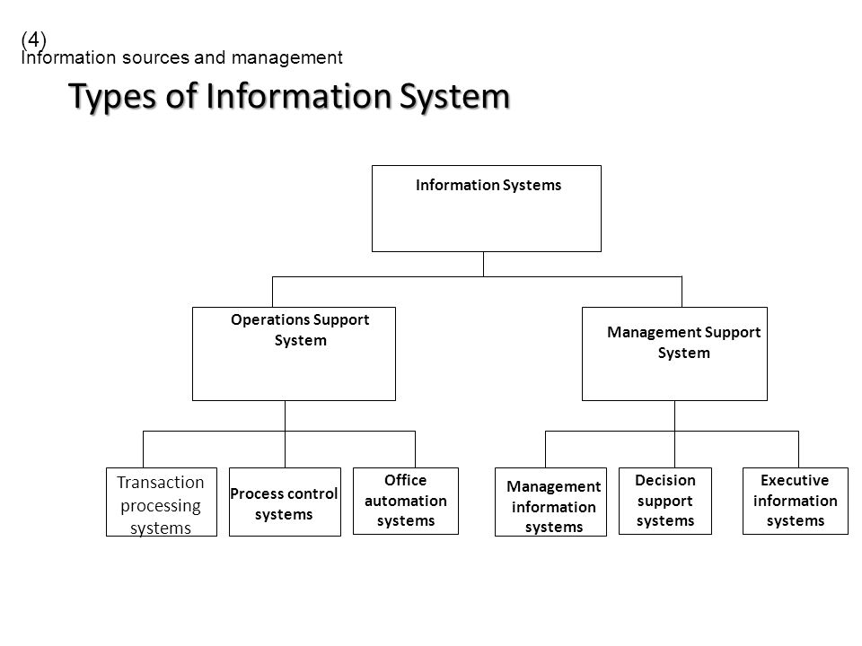 classification of office automation systems Office automation is heavily associated with storage of business information in its modern incarnation, this includes document management and content management systems that store the work produced by knowledge workers in a searchable managed repository.