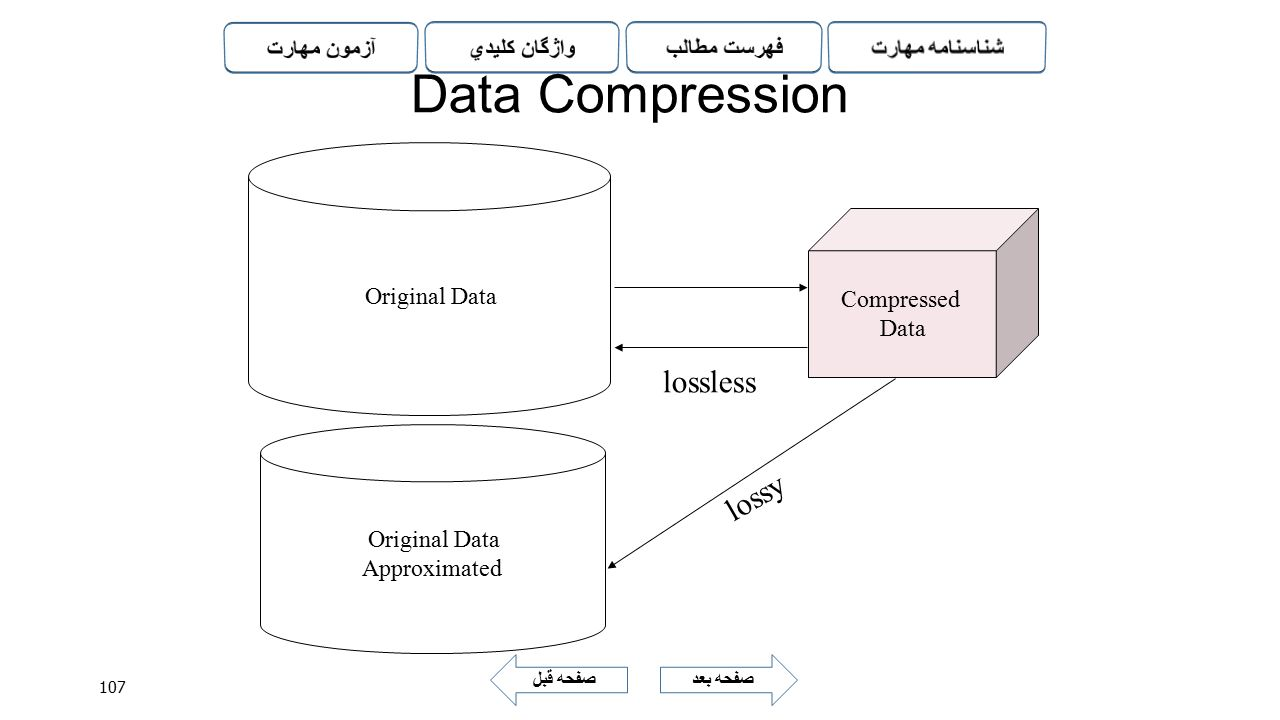 Data Compression lossless lossy Original Data Compressed Data