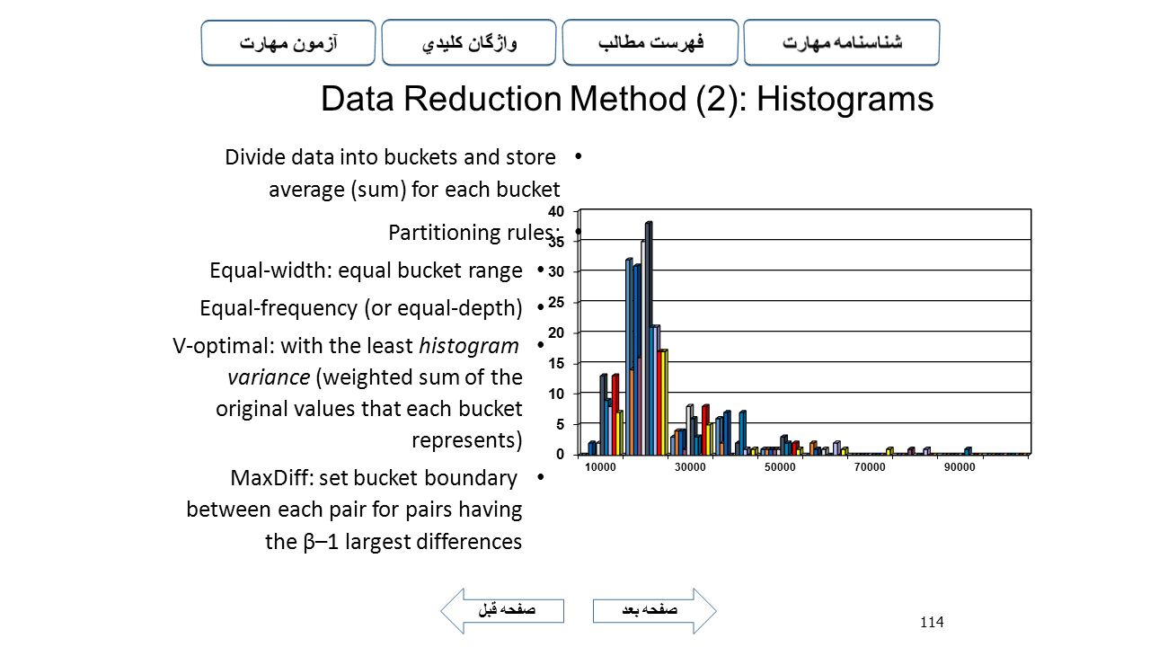 Data Reduction Method (2): Histograms