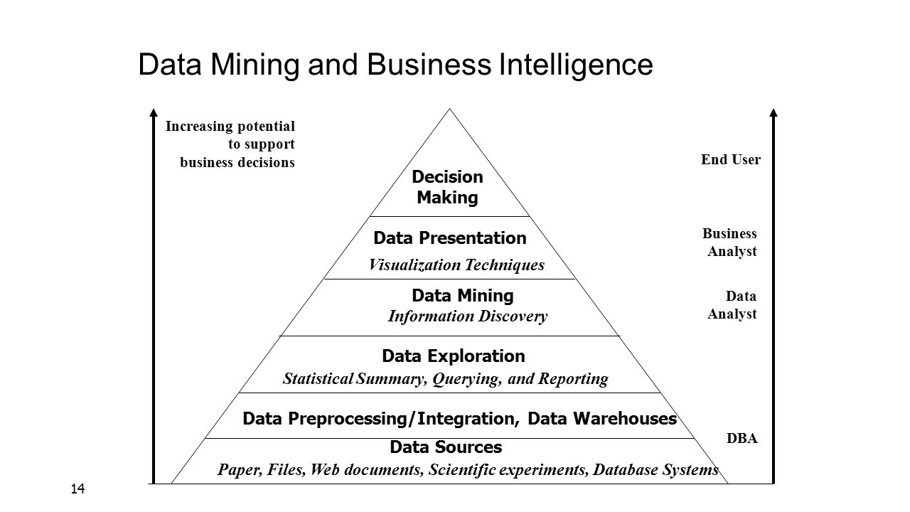 the rle of data mining in business