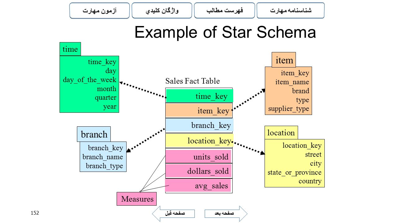 Example of Star Schema item branch time Sales Fact Table time_key