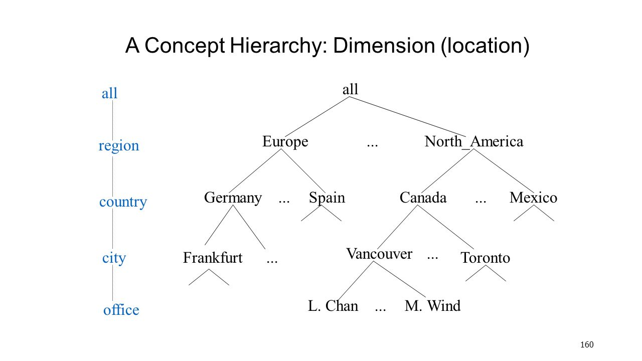 A Concept Hierarchy: Dimension (location)