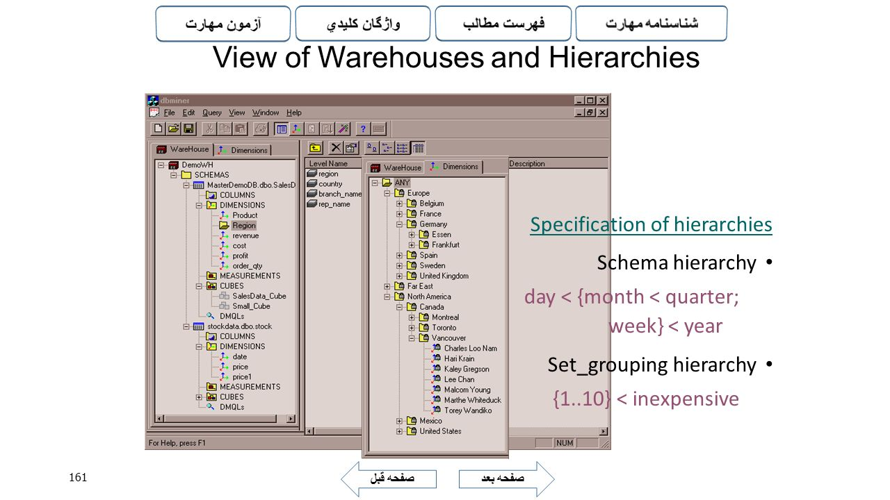 View of Warehouses and Hierarchies
