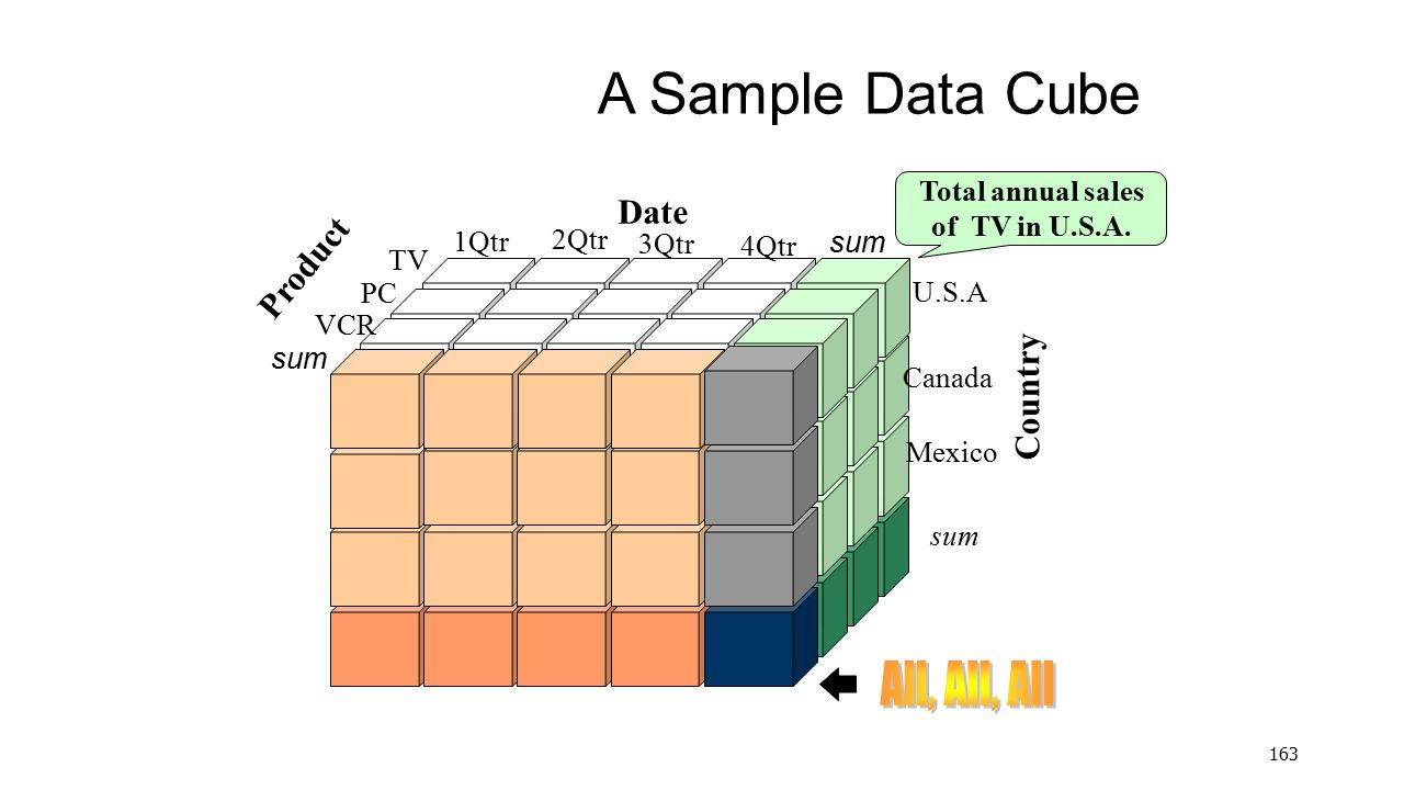 A Sample Data Cube All, All, All Date Product Country