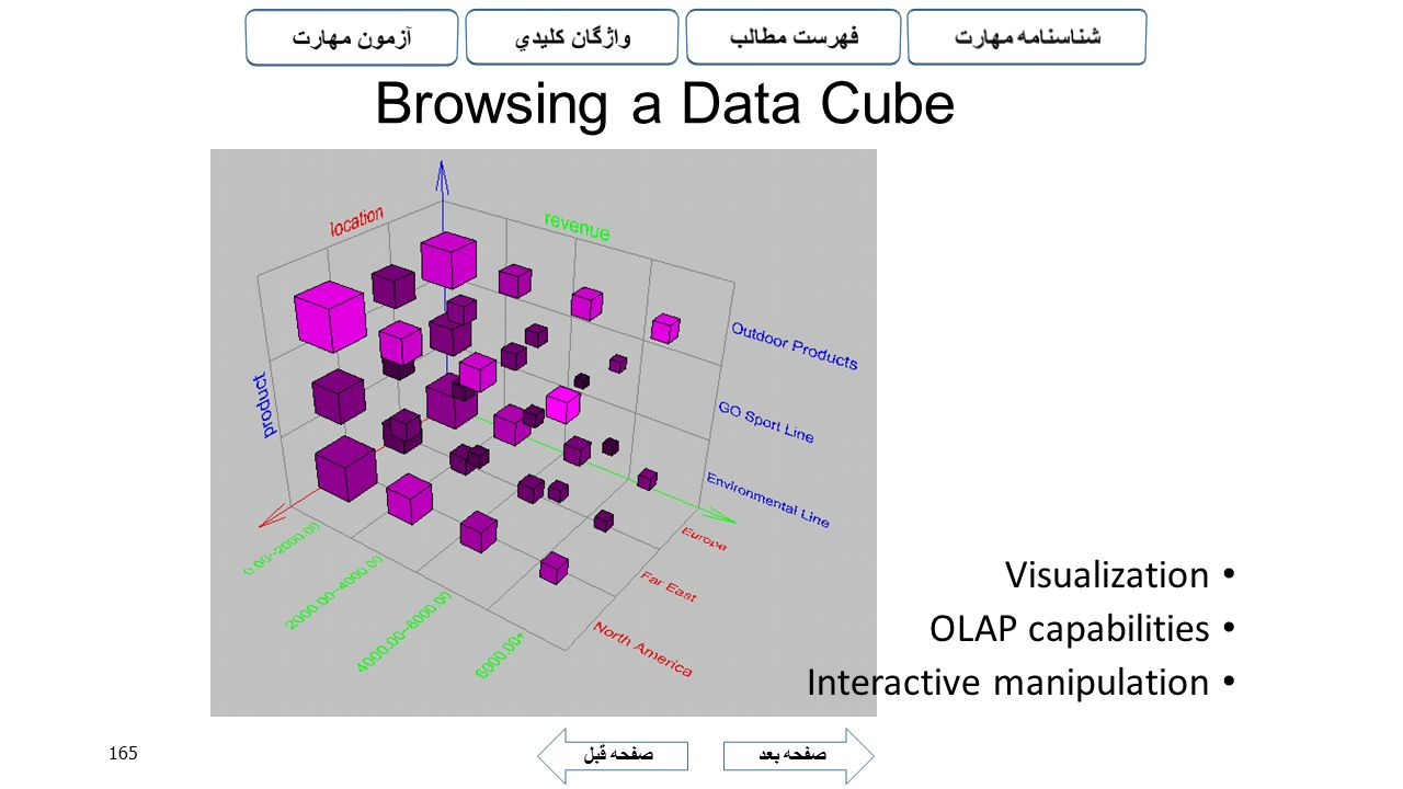 Browsing a Data Cube Visualization OLAP capabilities