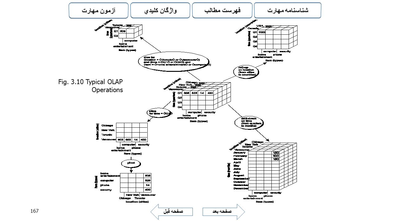 Fig Typical OLAP Operations