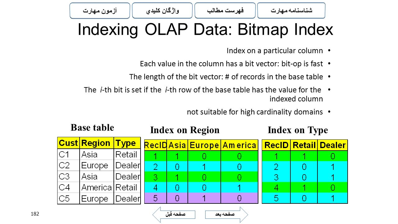 Indexing OLAP Data: Bitmap Index