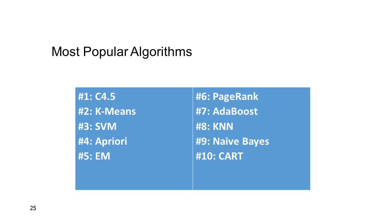 Most Popular Algorithms