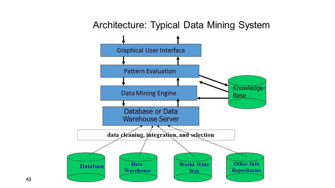 Architecture: Typical Data Mining System