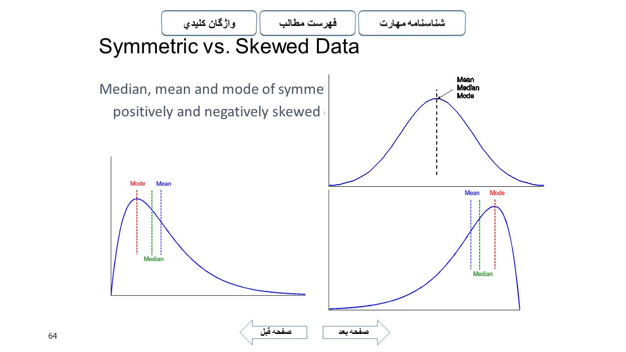 Symmetric vs. Skewed Data