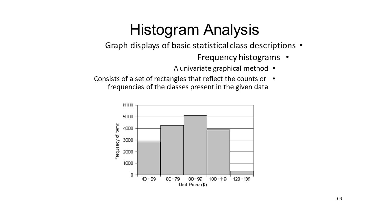 Histogram Analysis Graph displays of basic statistical class descriptions. Frequency histograms. A univariate graphical method.