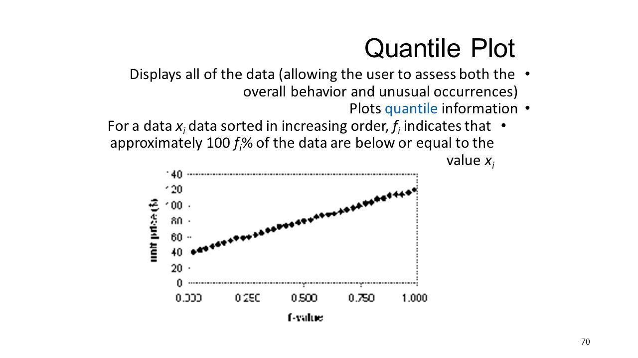 Quantile Plot Displays all of the data (allowing the user to assess both the overall behavior and unusual occurrences)