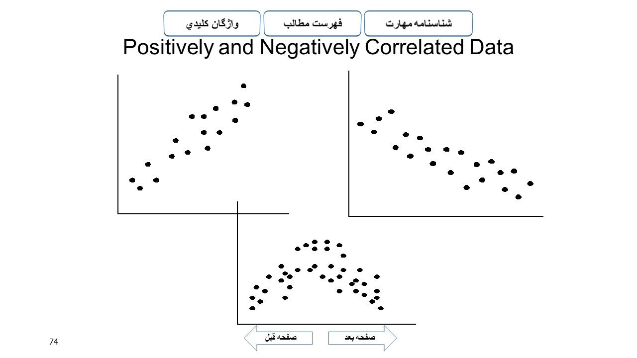 Positively and Negatively Correlated Data