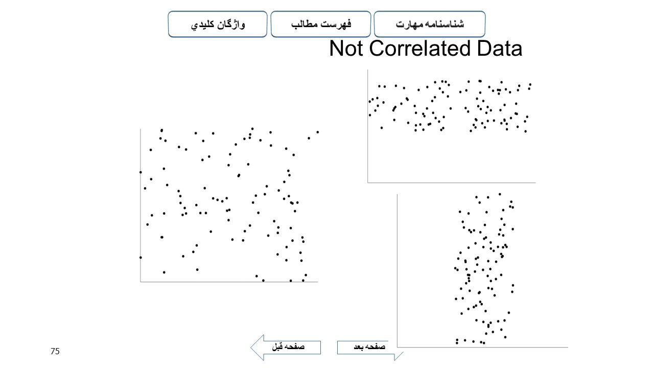 Not Correlated Data