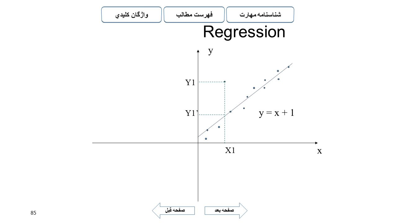 Regression y Y1 Y1' y = x + 1 X1 x