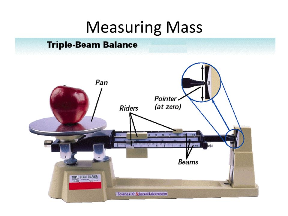 practicing various techniques of measuring masses using lab balance Measurements and error analysis you find an electronic balance that gives a mass reading of 1743 if two different people measure the length of the same.