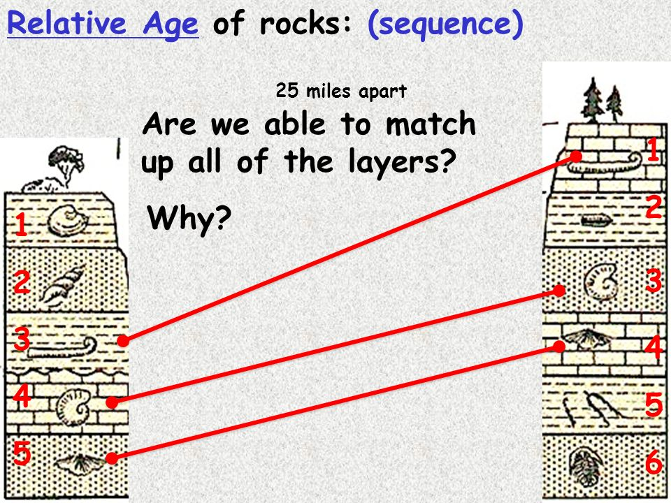 Relative age dating of rocks activity
