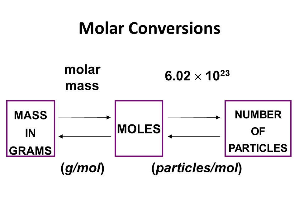 molar conversions The molar mass constant can be used to convert mass to moles by multiplying a  given mass by the molar mass, the amount of moles of the substance can be.