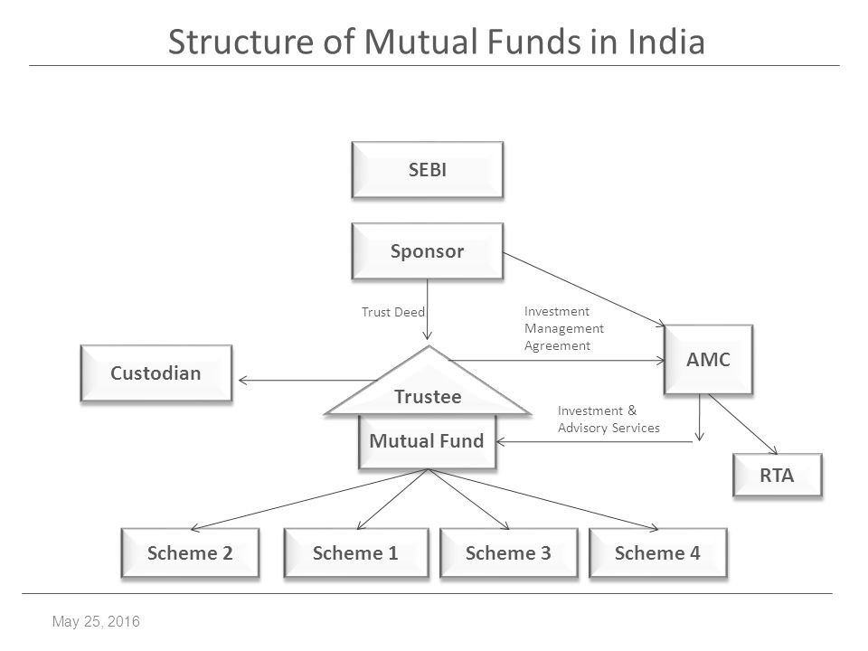 Mutual Funds Collective Investment Scheme, Portfolio Management