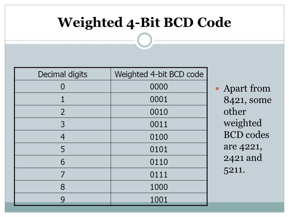 Weighted 4-Bit BCD Code Decimal digits. Weighted 4-bit BCD code. 0000. 1. 0001. 2. 0010. 3. 0011.