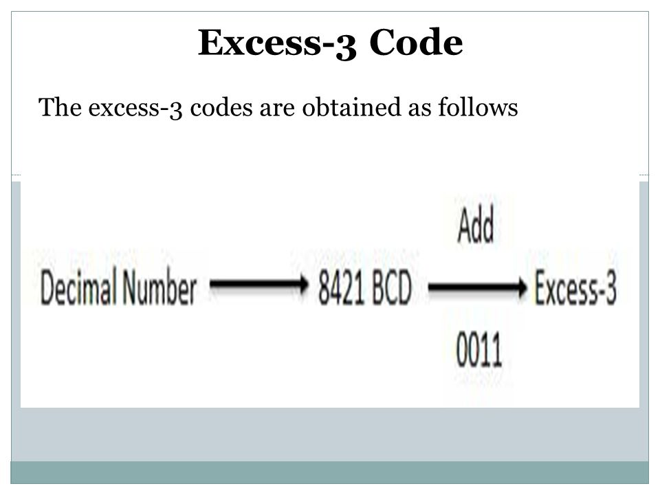 Excess-3 Code The excess-3 codes are obtained as follows
