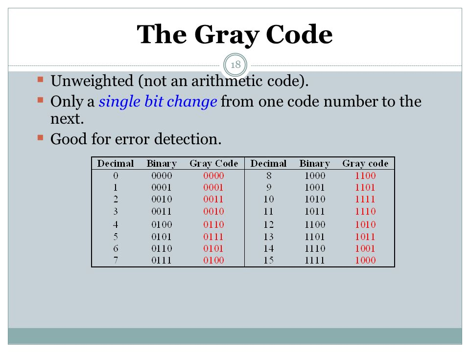 The Gray Code Unweighted (not an arithmetic code).