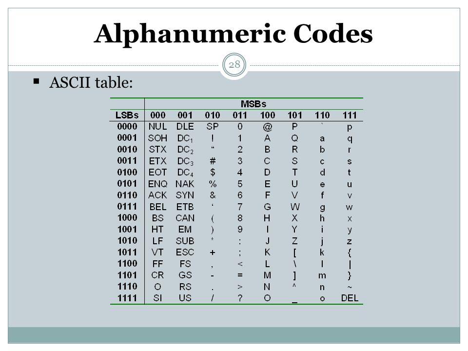 Alphanumeric Codes ASCII table: