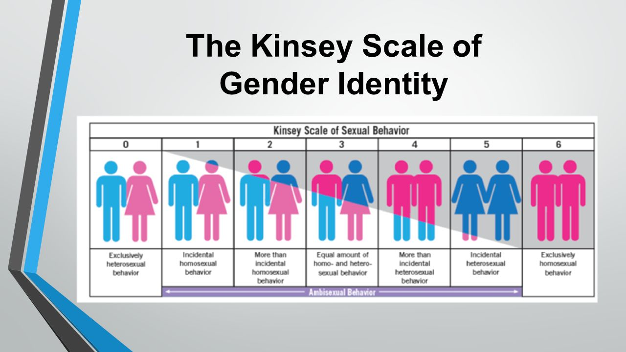 the kinsey scale What is proposed in this chapter is to set forth an alternative conception of the relation between sexual studies, sexual conduct, and the cultural-historical context and to examine two examples of the ways in which this conception can lead to a different consideration of both sexual theory and sexual conduct / this will involve.