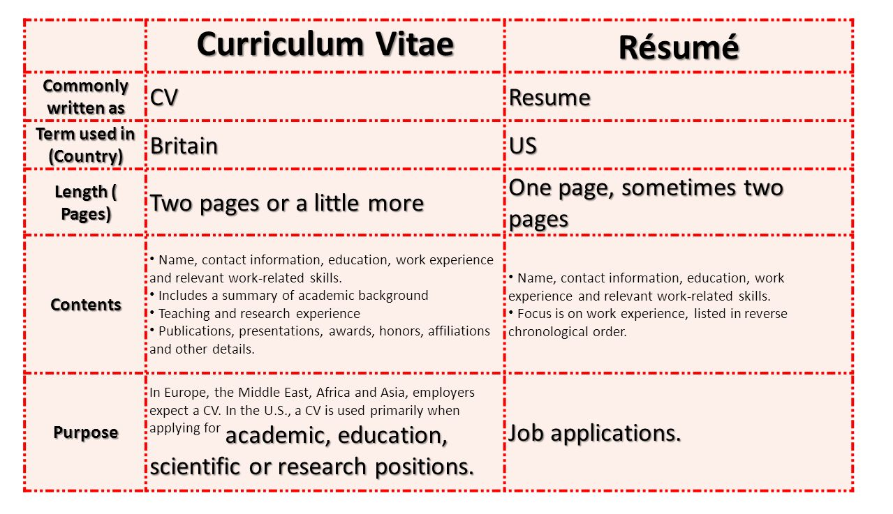 full form of the word cv  curriculum vitae