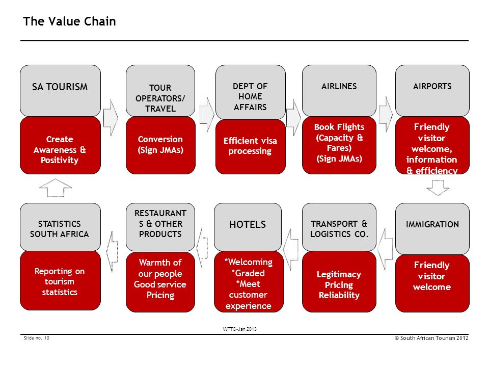 value chain of mariott hotel Over the weekend i created an infographic that compares all of the major hotel chain  the hotel award chart comparison  value per point of each hotel.