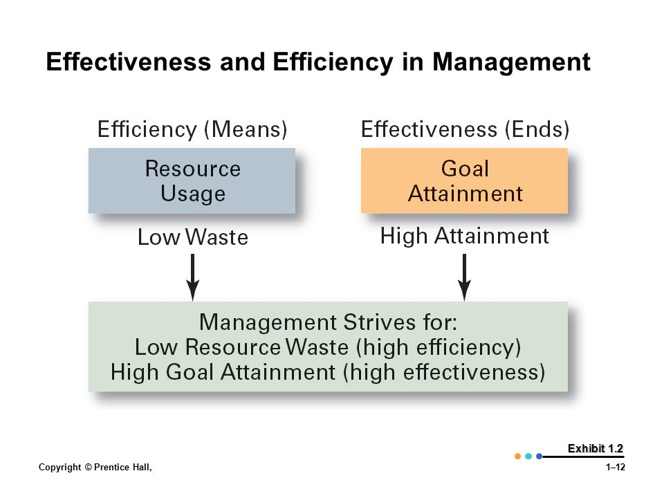 efficiency and effectiveness in management Here are the top 10 things you can do to increase employee efficiency at the office:  talent management,  top 10 ways to improve employee efficiency.