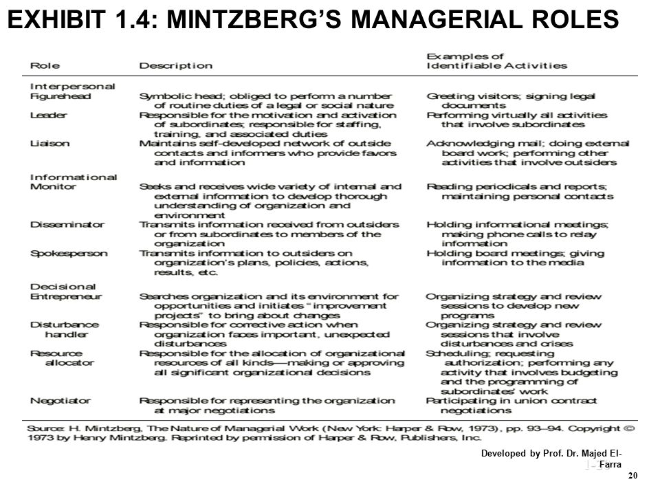mintzberg managerial roles Mintzberg describes the various roles managers adopt to function on these three planes,  this led to a book called the nature of managerial work (1973).