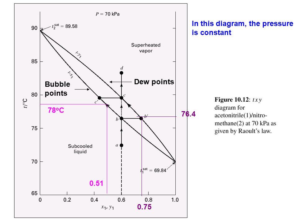 bubble points