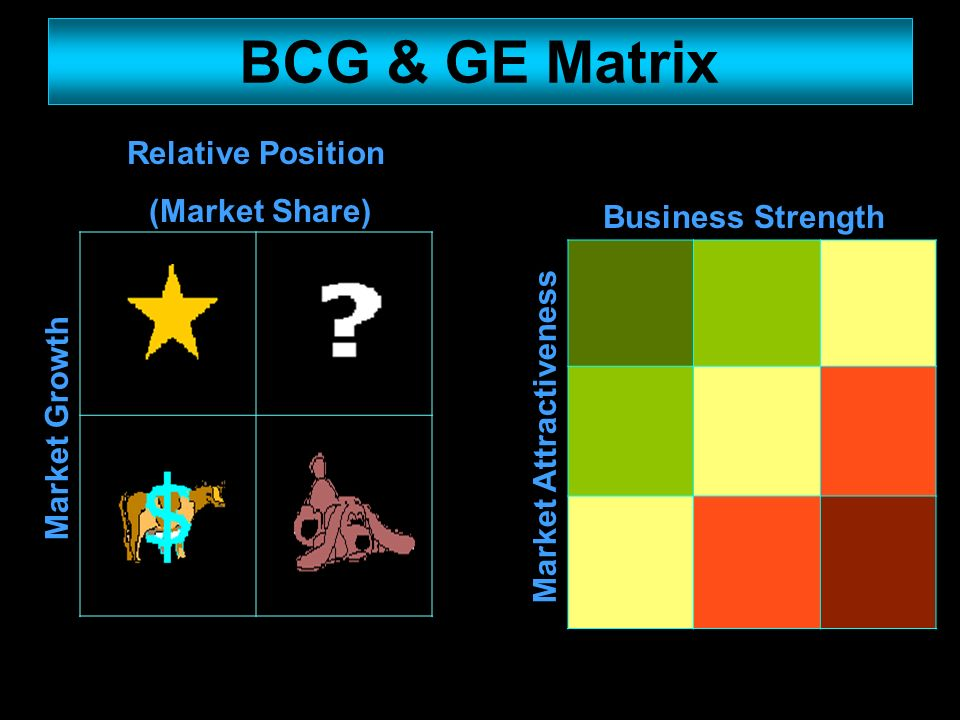 boston consulting group matrix Boston consulting group (bcg) matrix is a four celled matrix (a 2 2 matrix) developed by bcg, usa it is the most renowned corporate portfolio analysis tool it provides a graphic representation for an organization to examine different businesses in it's portfolio on the basis of their related.