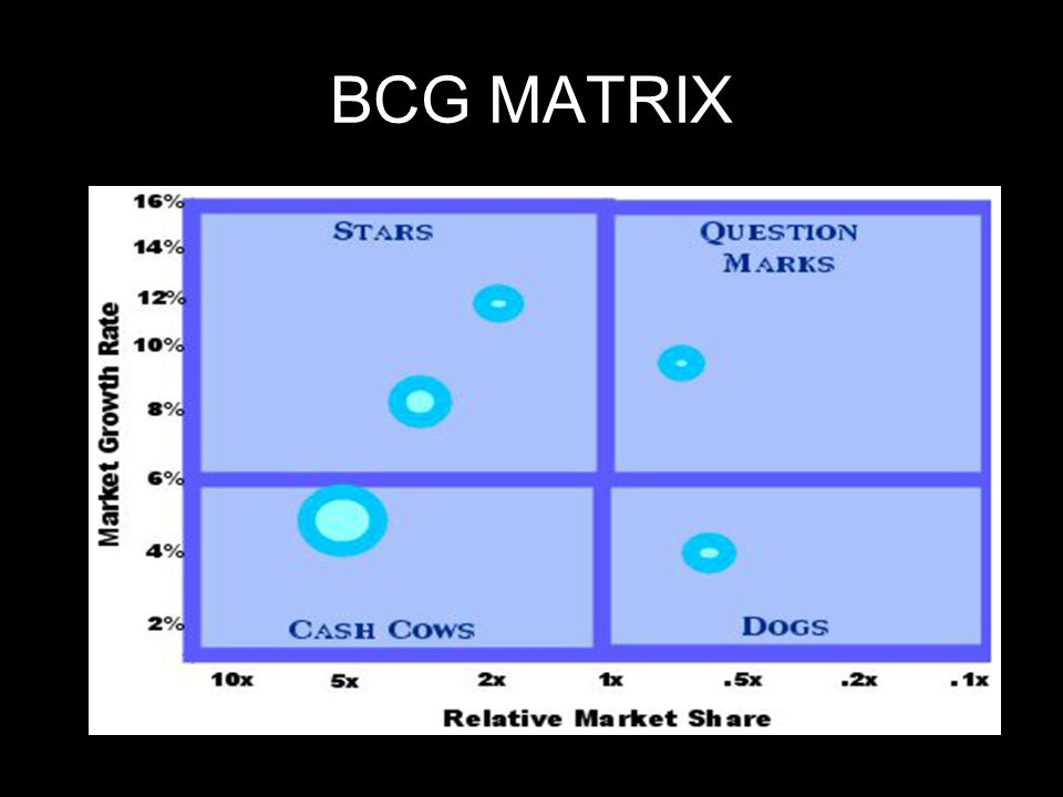 kroger bcg matrix Here is the marketing strategy of dominos, which is one of the favorite pizza chains known for its fast delivery and bcg matrix in the marketing strategy of.