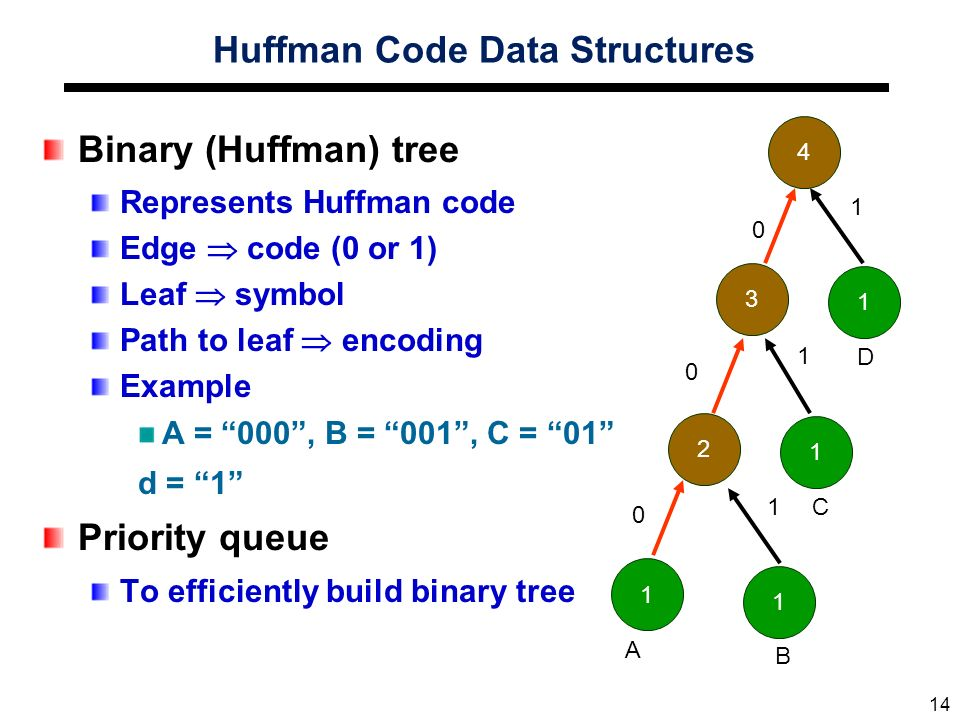 how to produce a huffman tree