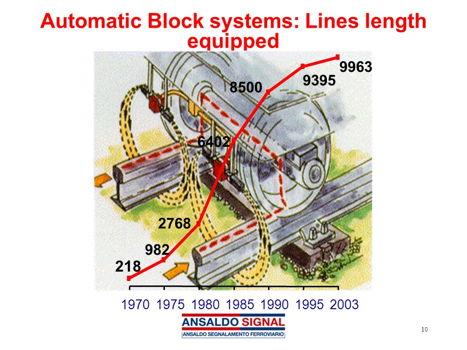 Automatic Block systems: Lines length equipped