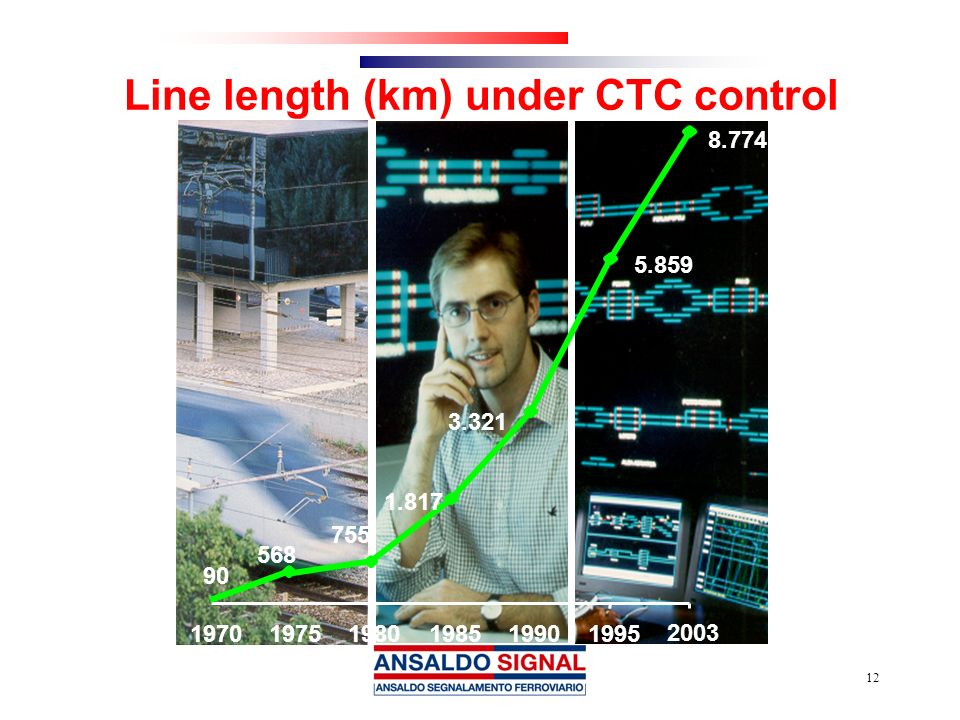 Line length (km) under CTC control
