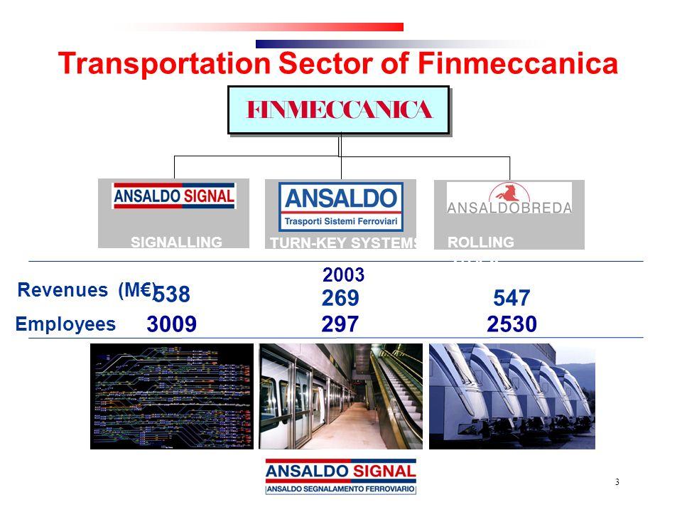 Transportation Sector of Finmeccanica