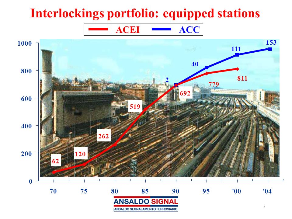 Interlockings portfolio: equipped stations