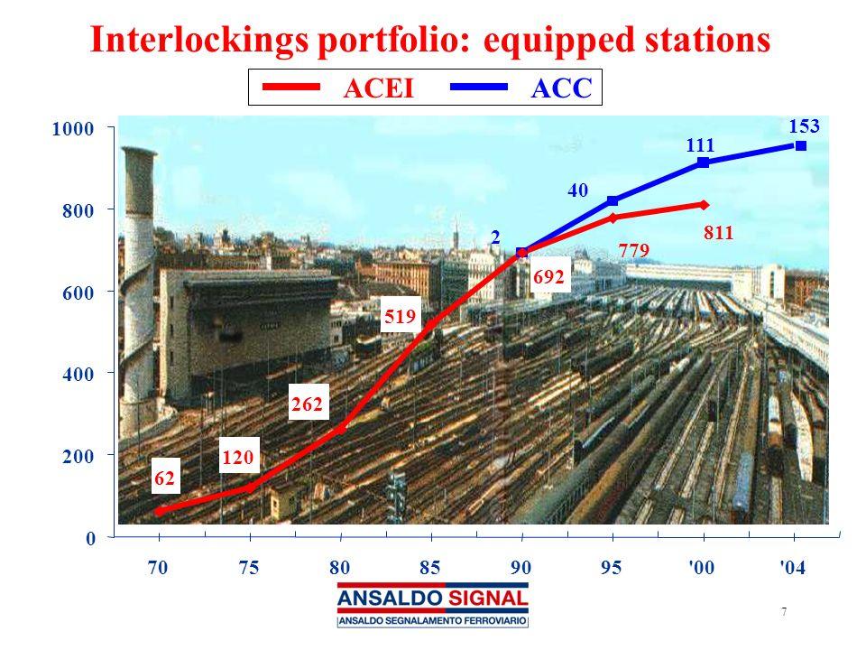 Interlockings portfolio: equipped stations