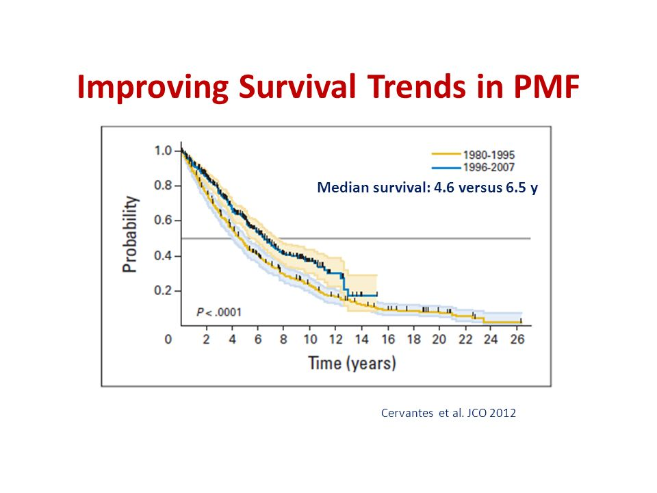 Improving Survival Trends in PMF