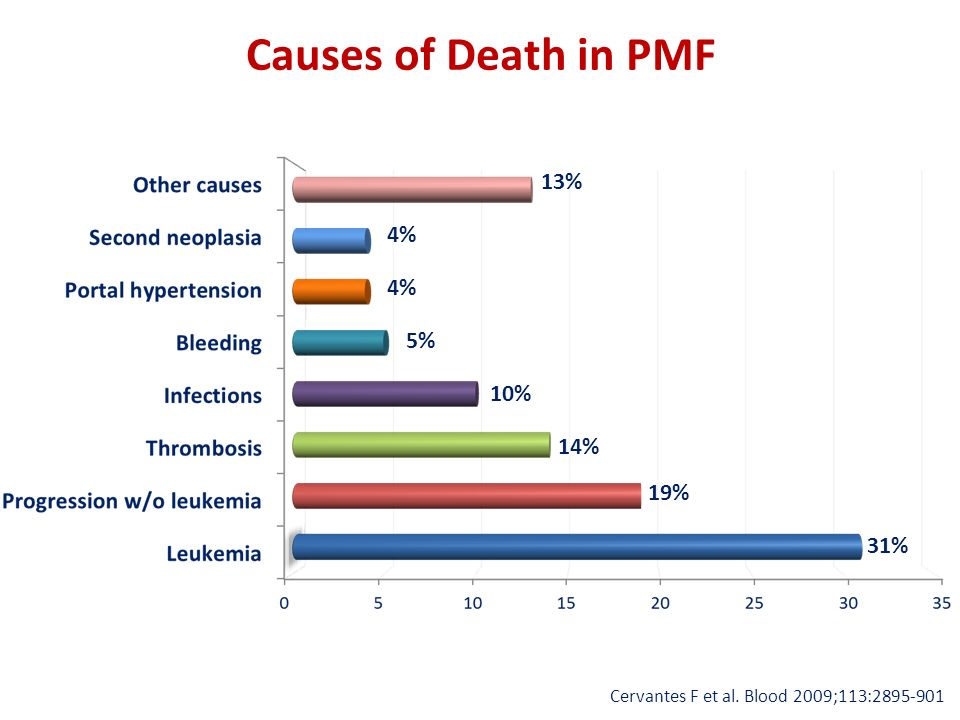 Causes of Death in PMF 13% 4% 5% 10% 14% 19% 31%
