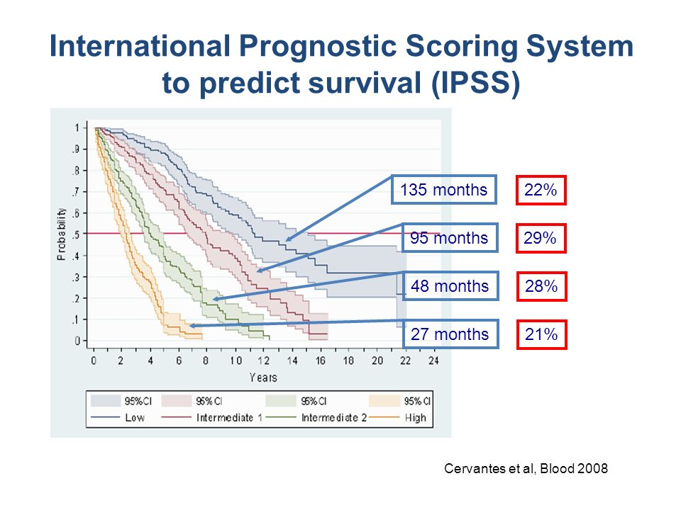 International Prognostic Scoring System to predict survival (IPSS)