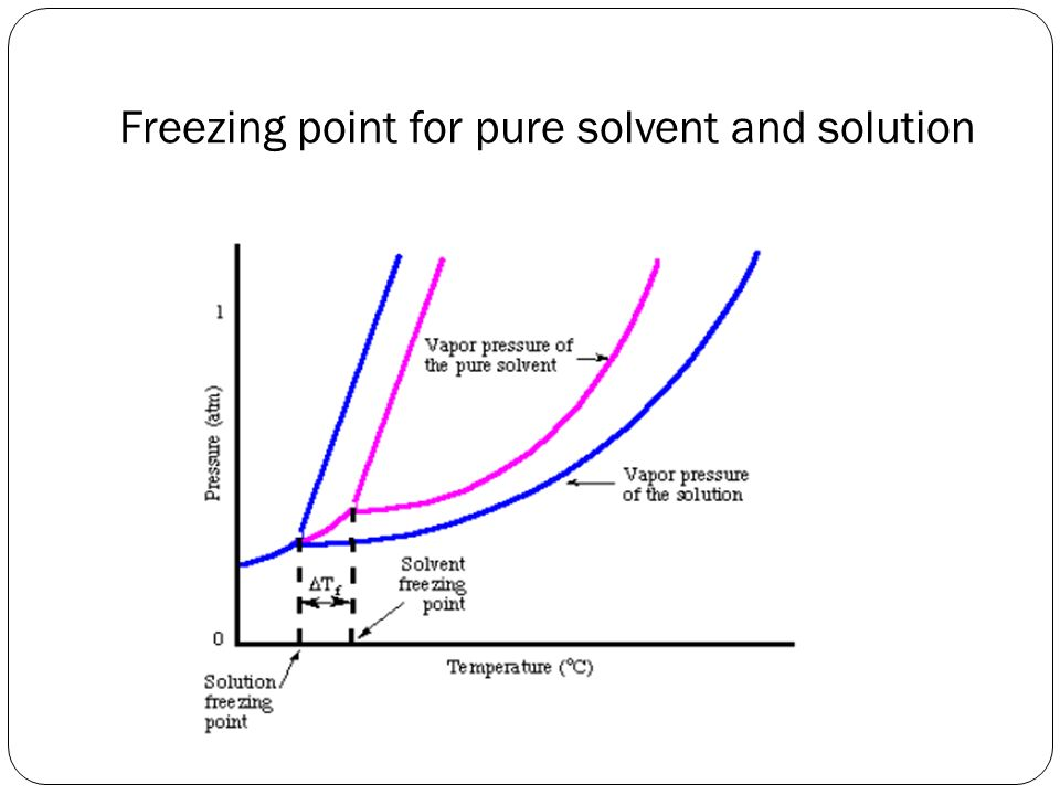 collegative properties essay Colligative properties of solutions are properties that depend upon the concentration of solute molecules or ions, but not upon the identity of the solute colligative properties include freezing point depression, boiling point elevation, vapor pressure lowering, and osmotic pressure.